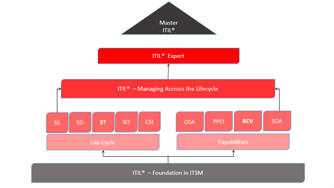 ITIL® Master qualification